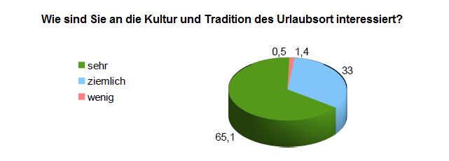 Haustausch Kulturen und Tradition