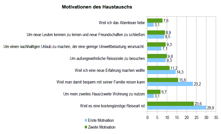 Haustausch und Motivationen